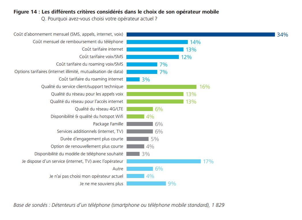 smartphone usage francais operateur 2015 2