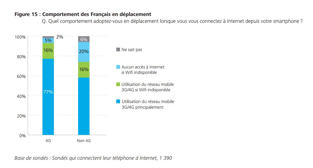 smartphone usage francais operateur 2015 3