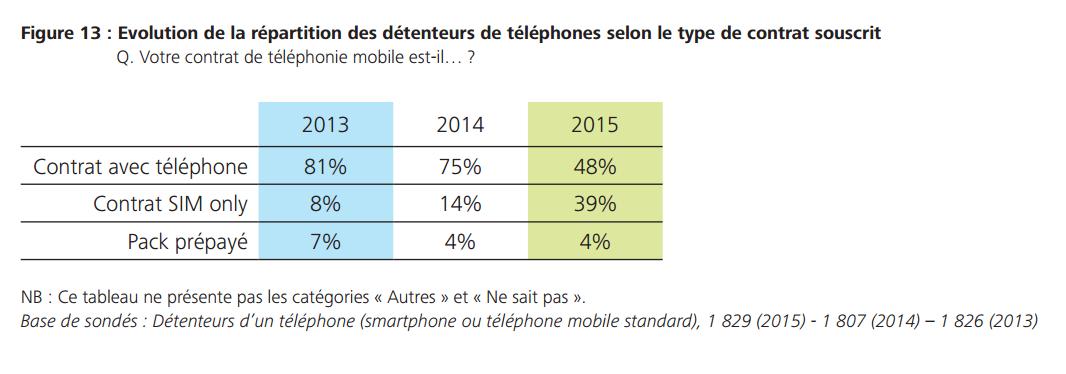 smartphone usage francais operateur 2015