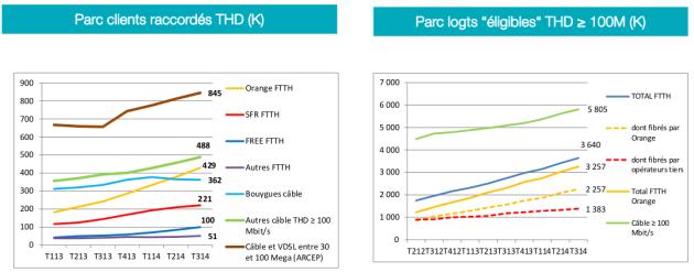 70% des logements raccordables à la fibre en France l'ont été grâce à Orange