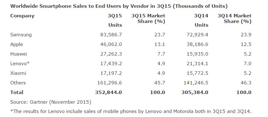 vente smartphones t3 2015 monde gartner