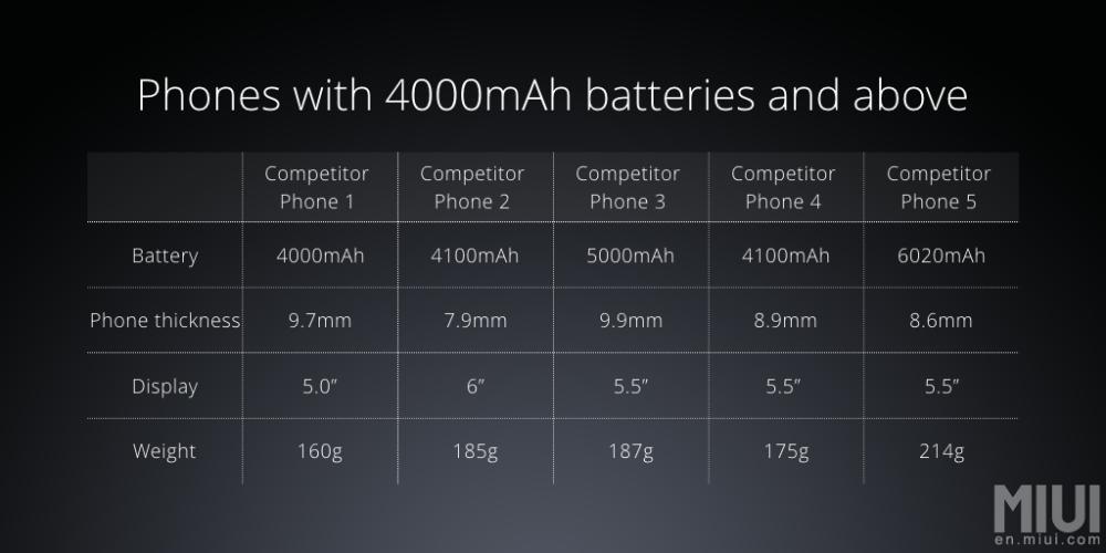 xiaomi-redmi-note-3-comparatif-batterie