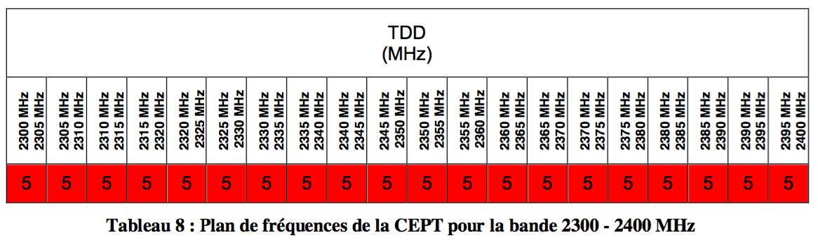 2,3 GHz TDD