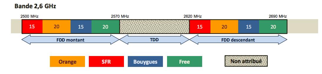 2,6 GHz TDD ARCEP