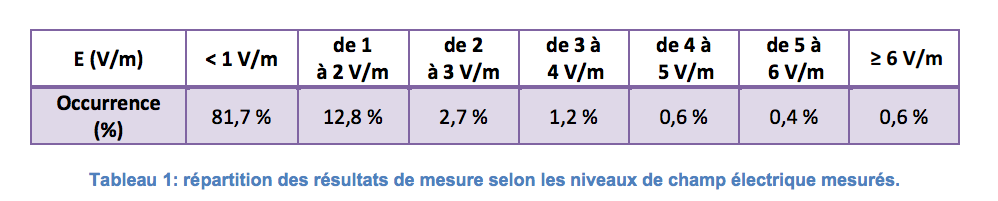ANFR répartition mesures