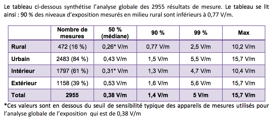 ANFR synthèse mesures