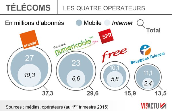 chiffres-operateurs-q1-2015