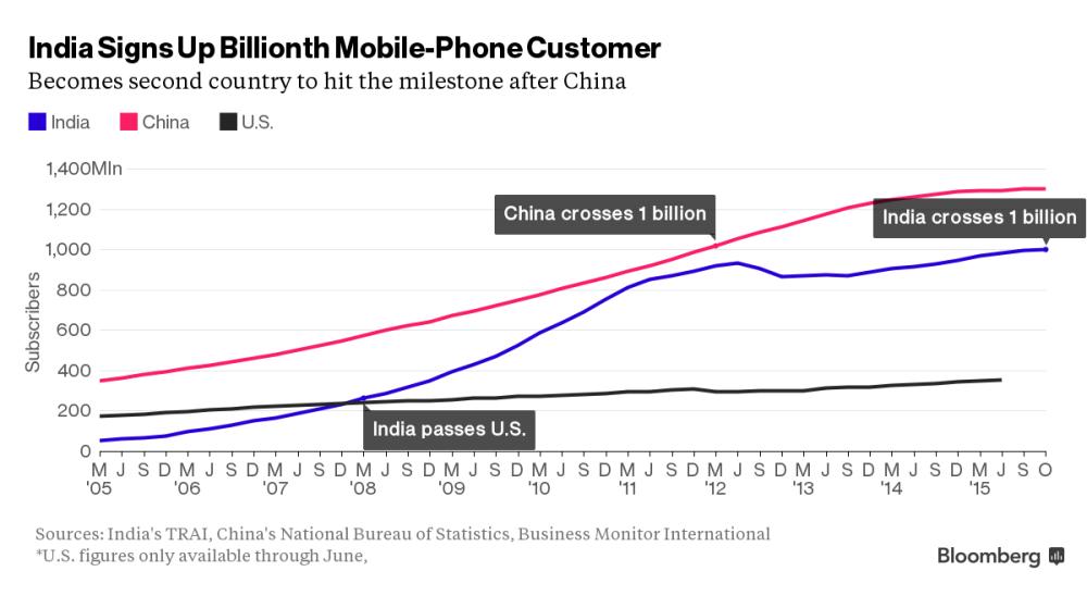 inde-milliard-utilisateurs-mobile