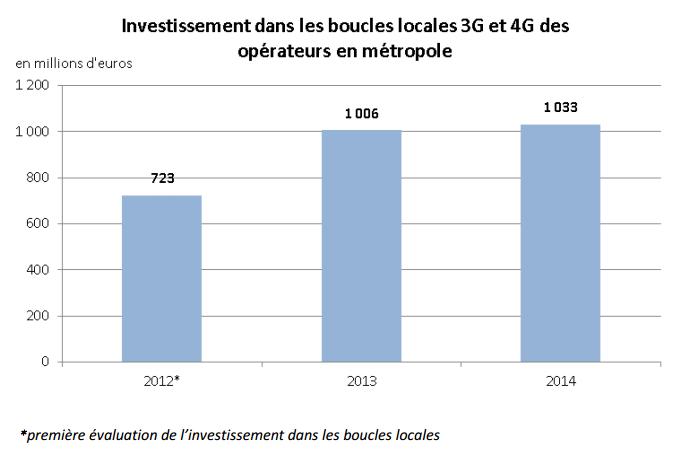 investissement boucle locale