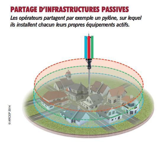 partage inrastructure passive