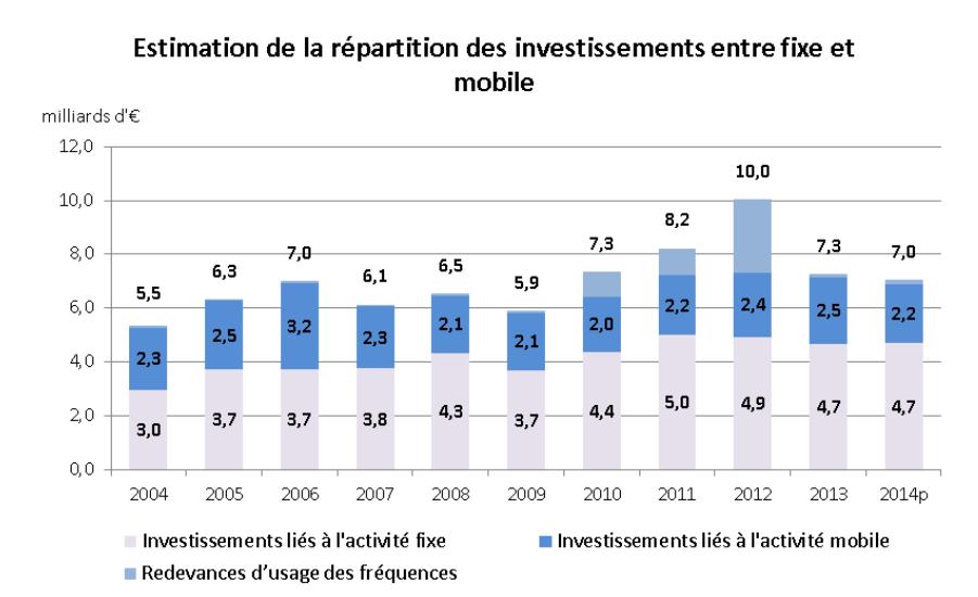 répartition fixe mobile investissement