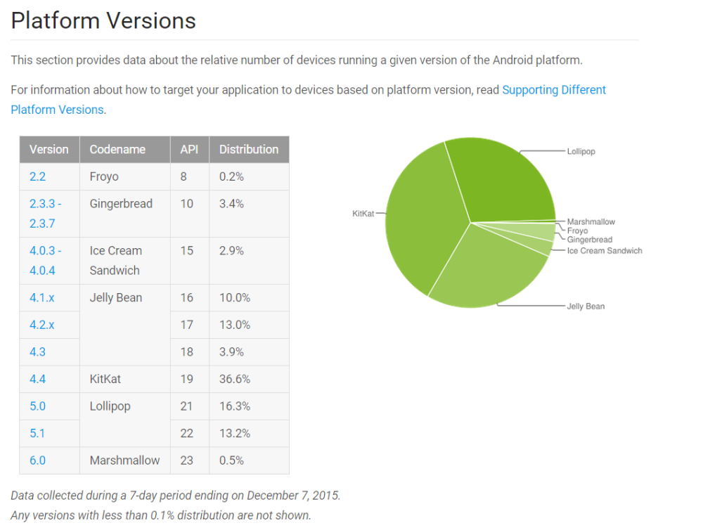 repartition version android decembre 2015