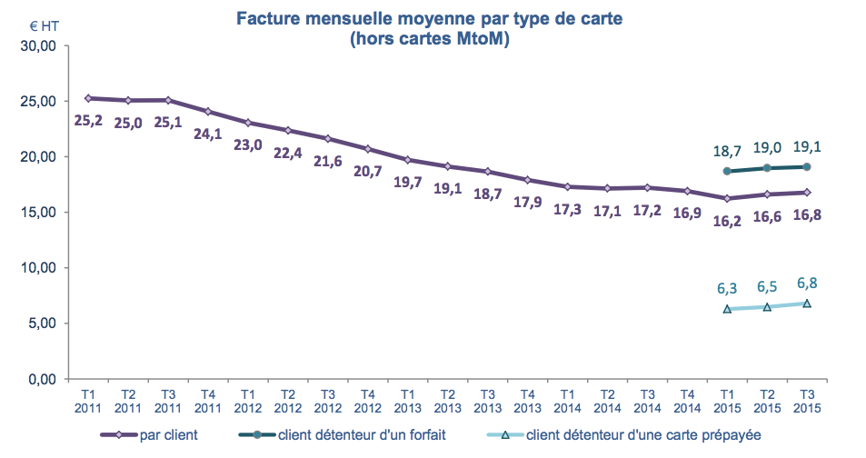 arcep facture mensuelle mobile moyenne