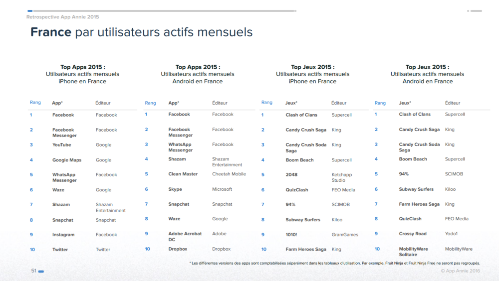 top app france 2015 app annie 3