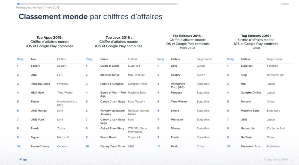 top app monde 2015 app annie 1