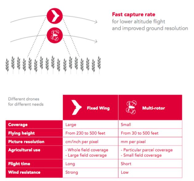 aile volante vs multi rotor