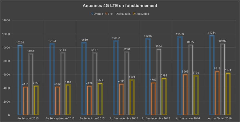 Evolution du nombre d'antennes en fonctionnement