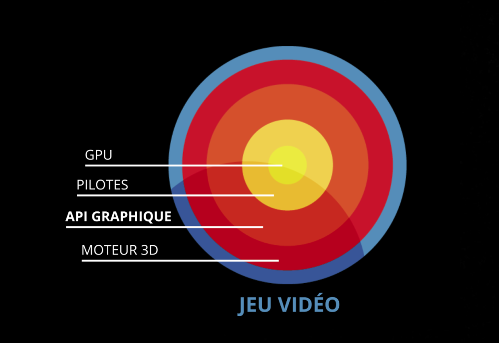 API graphique vulkan