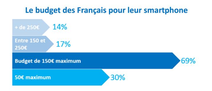 budget francais achat smartphone