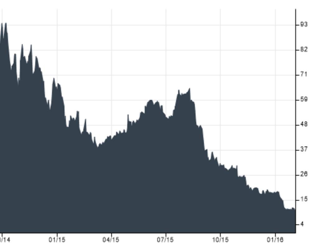 Evolution du cours de Bourse de l'action GoPro