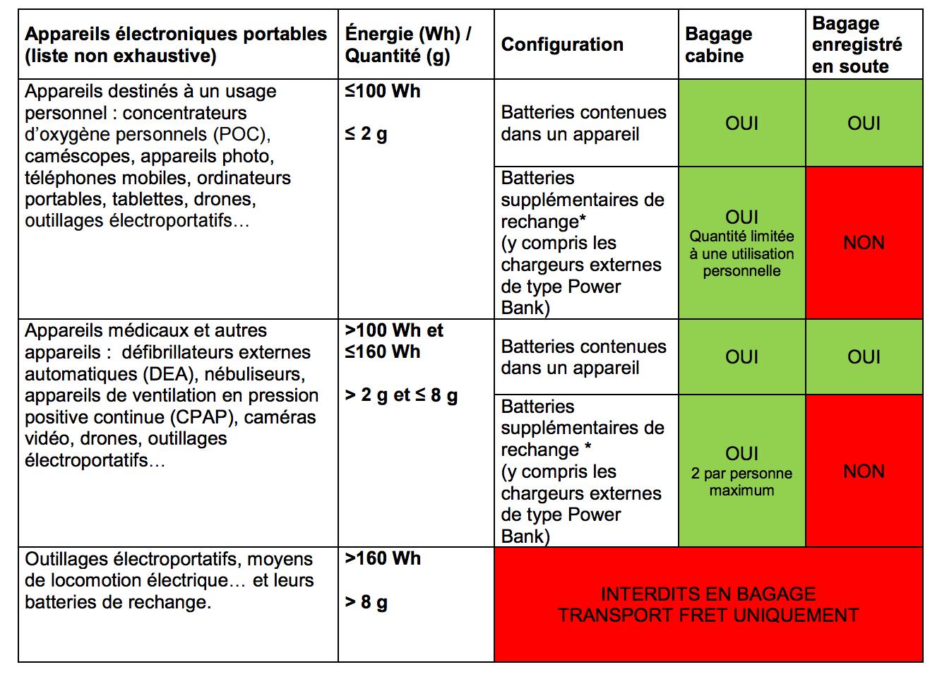 Transporter des batteries lithium ion en avion - C est interdit dans l avion ...