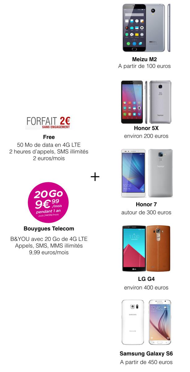 Forfait-smartphone.001