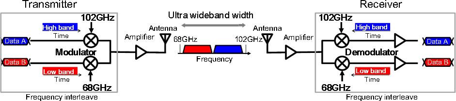 Fujitsu 56 GHz