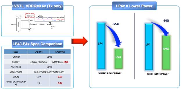 Samsung LPDDR4X