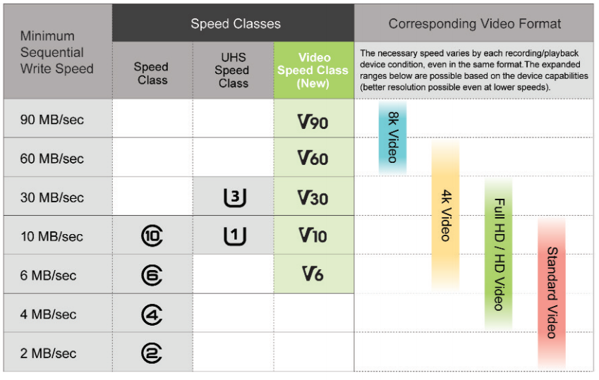 Video Speed Class