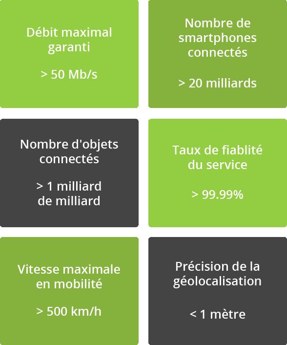 5G avantages