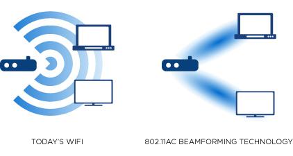 BZ-130401Router-Beamforming