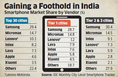 idc-parts-smartphones-inde-2016