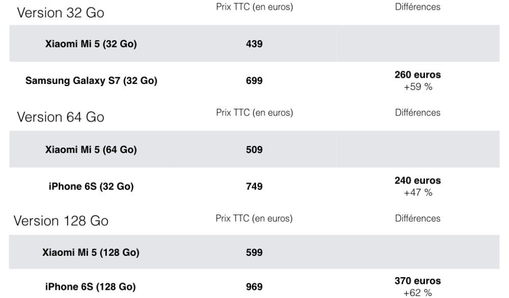 Comparaison entre les prix des iPhone 6S, du Galaxy S7 et du Xiaomi MI 5