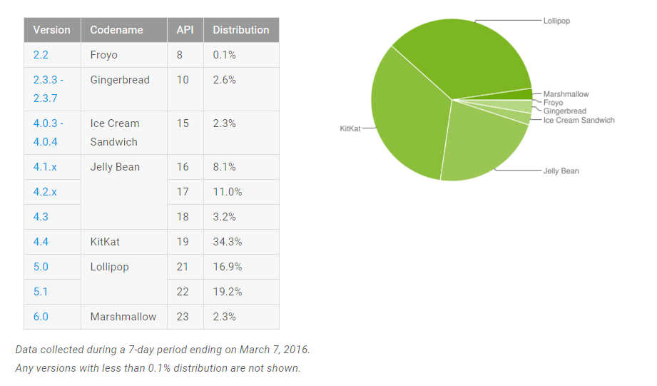 repartition version android mars 2016