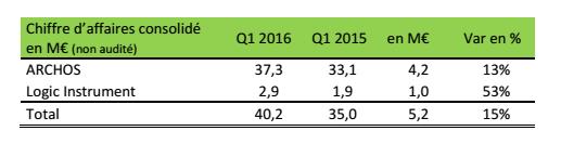 archos resultats financiers t1 2016