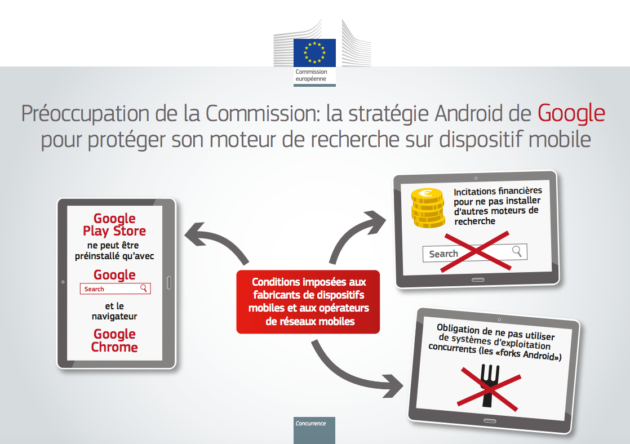 Commission européenne abus de position dominante Google