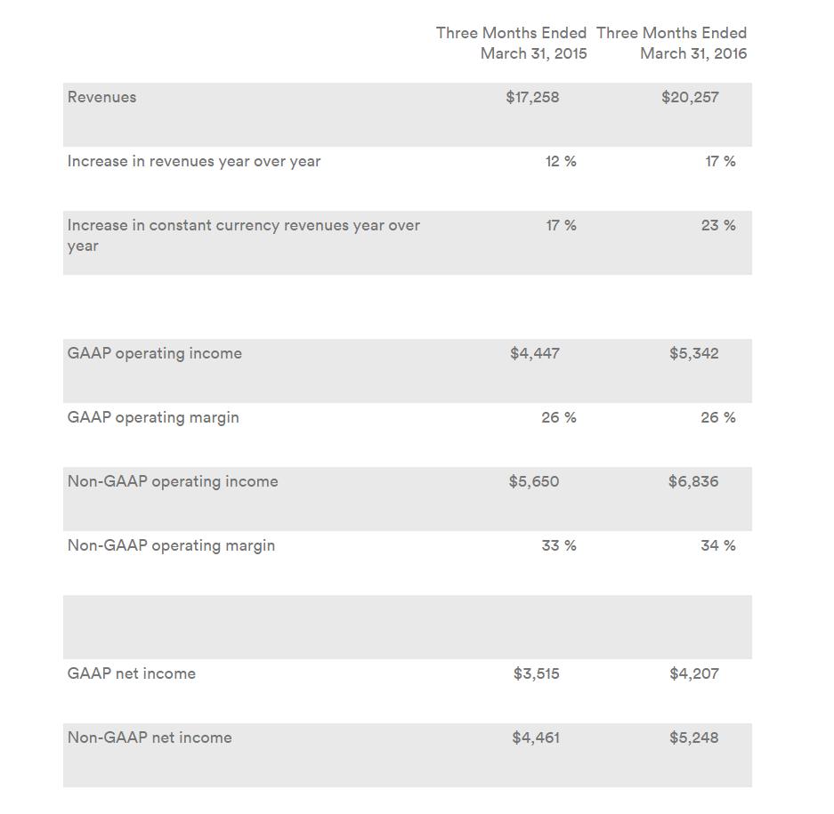 google resultats financier t1 2016
