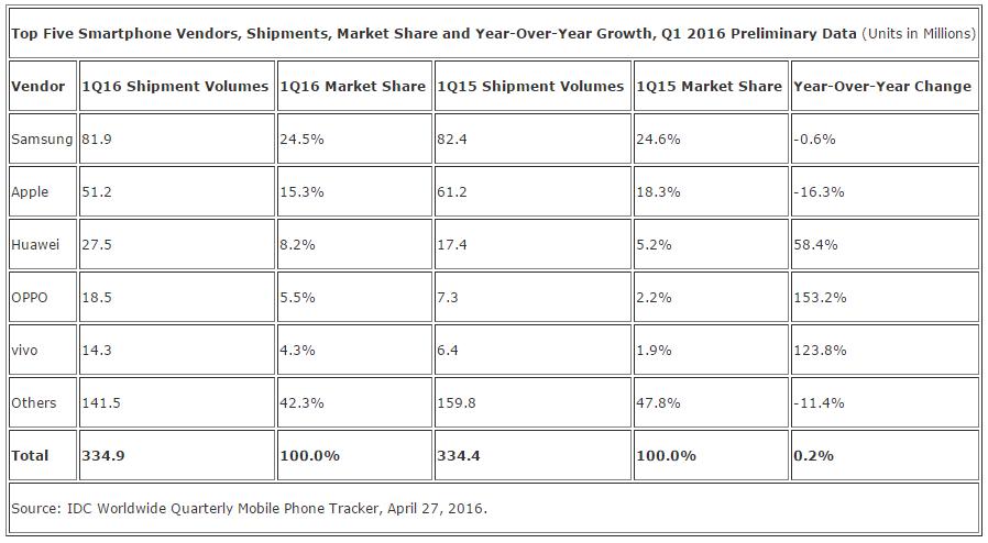 top 5 vendeur smartphone idc