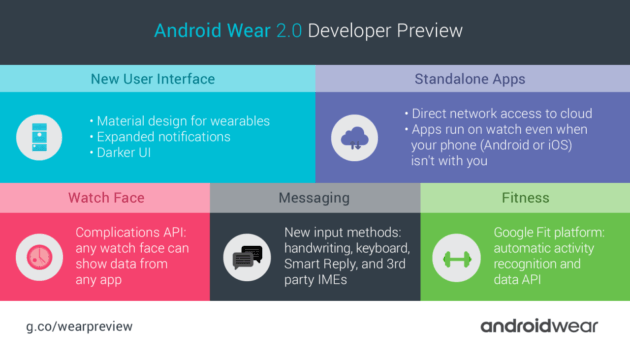 Android-Wear-2-0-Dev-Preview-Infografic-1280x720