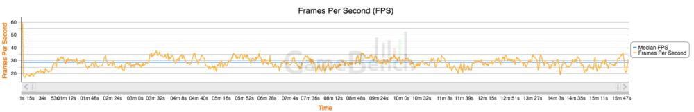 Moto G4 Plus : évolution du framerate sur une partie de Real Racing 3