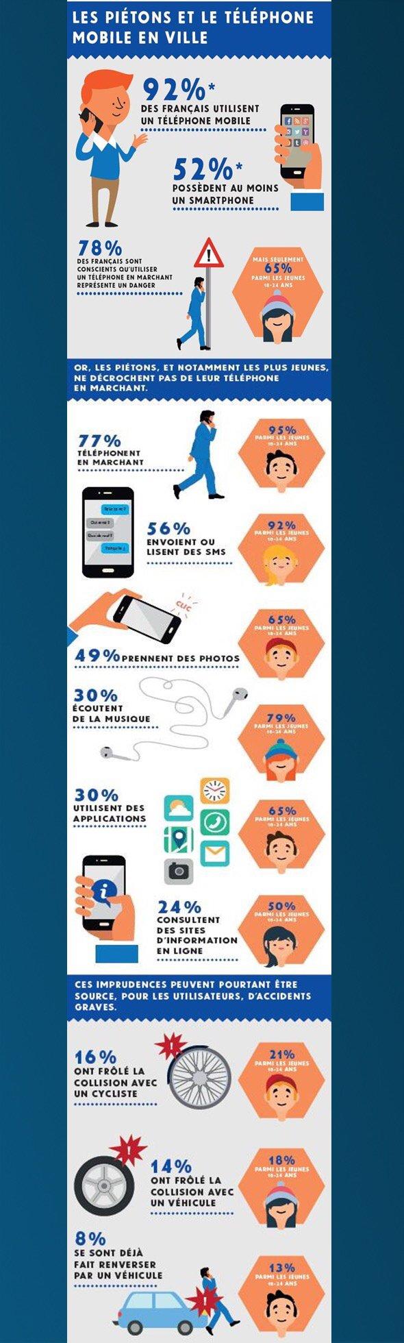 infographie gfm pieton smartphone