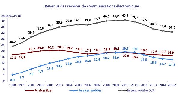 revenus services mobiles