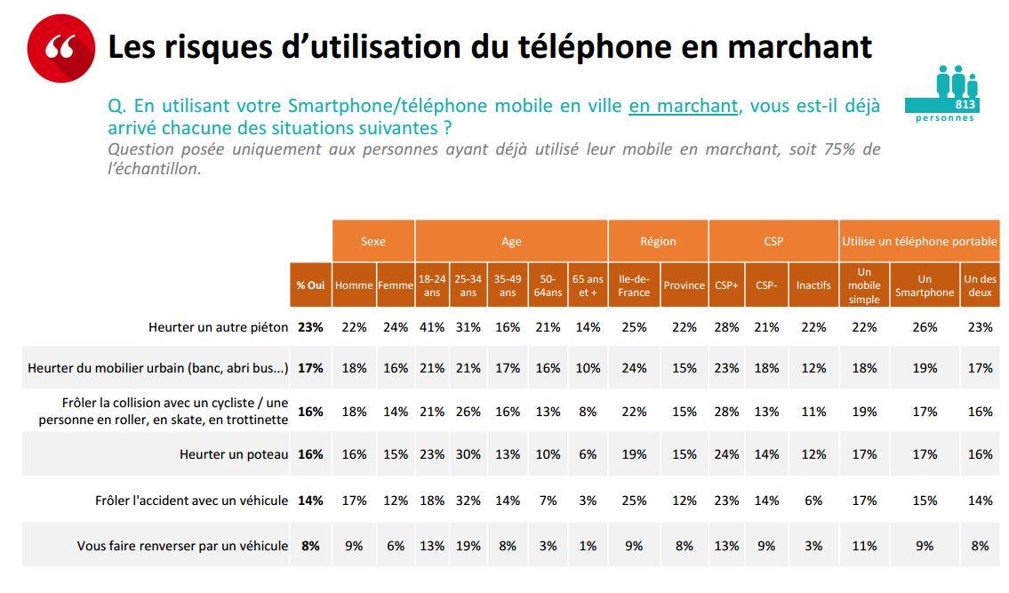 risque utilisation smartphone rue mai 2016 gfm opinionway 2
