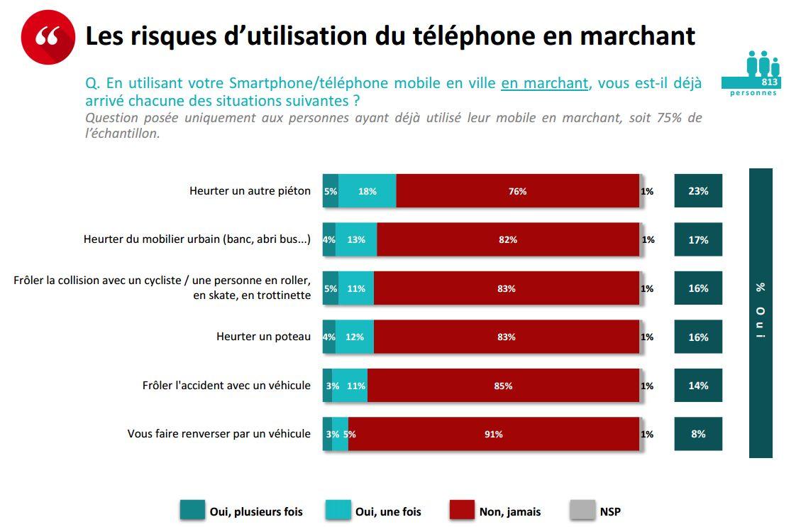 risque utilisation smartphone rue mai 2016 gfm opinionway