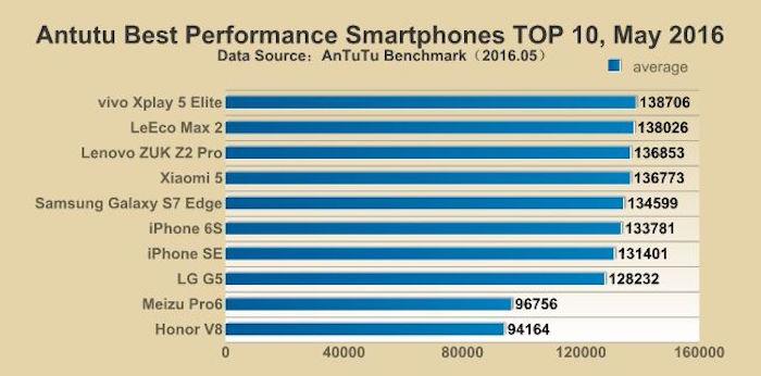 classement des smartphones