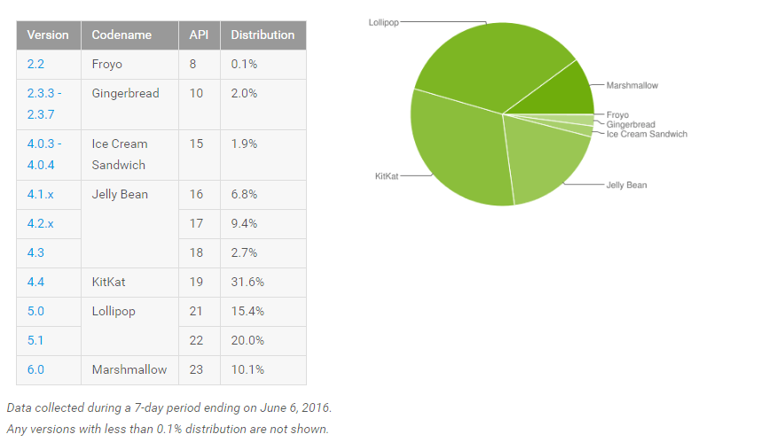 repartition-android-juin-2016
