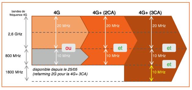 4G+ orange