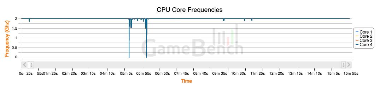 MGR CPU