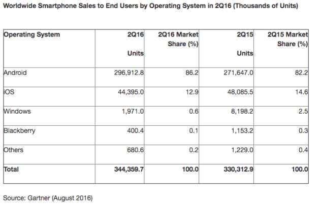 gartner-ventes-smartphones-q2-2016-OS