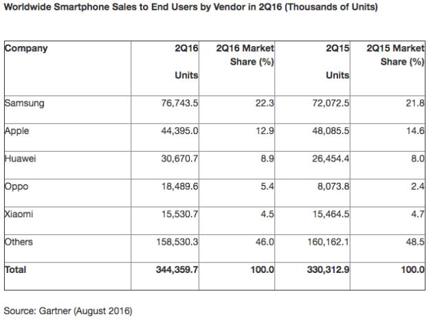 gartner-ventes-smartphones-q2-2016-vendeurs